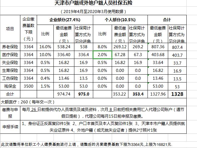 天津市社保缴纳基数与比例